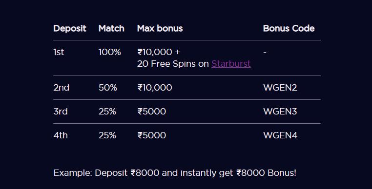 Genesis Casino India Bonus Code Breakdown